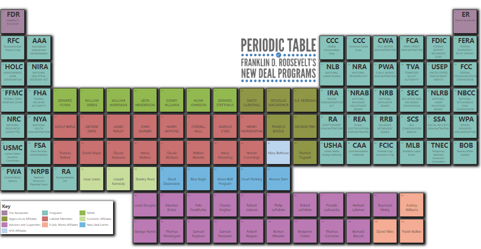 FDR New Deal Periodic Table